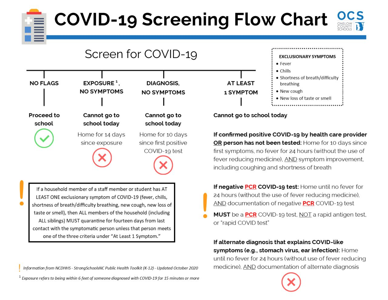 COVID-19 Updated Screening Flow Chart