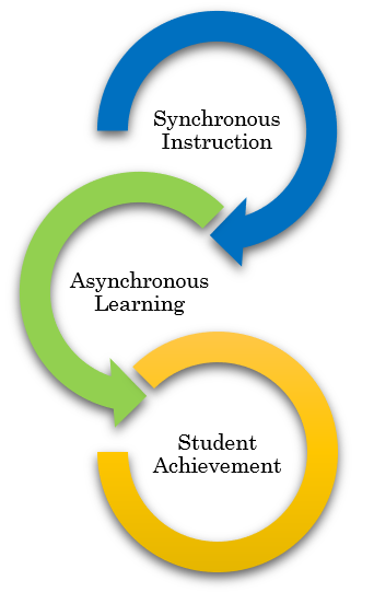 Synchronous and Asynchronous leads to Student Achievement